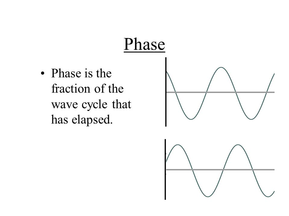 Phase Phase is the fraction of the wave cycle that has elapsed.