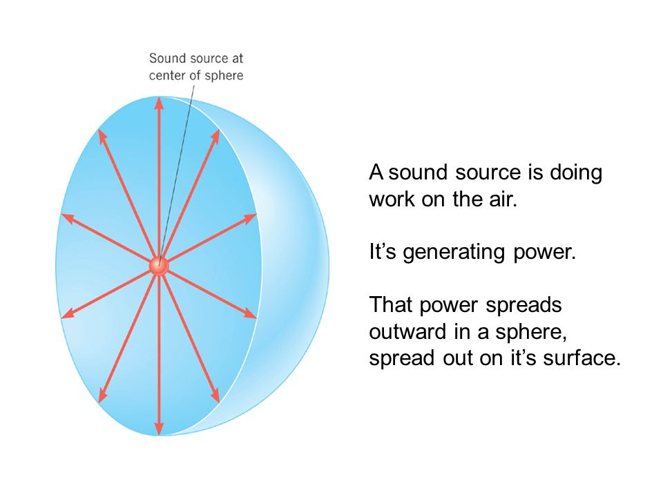 A sound source is doing work on the air.It's generating power.