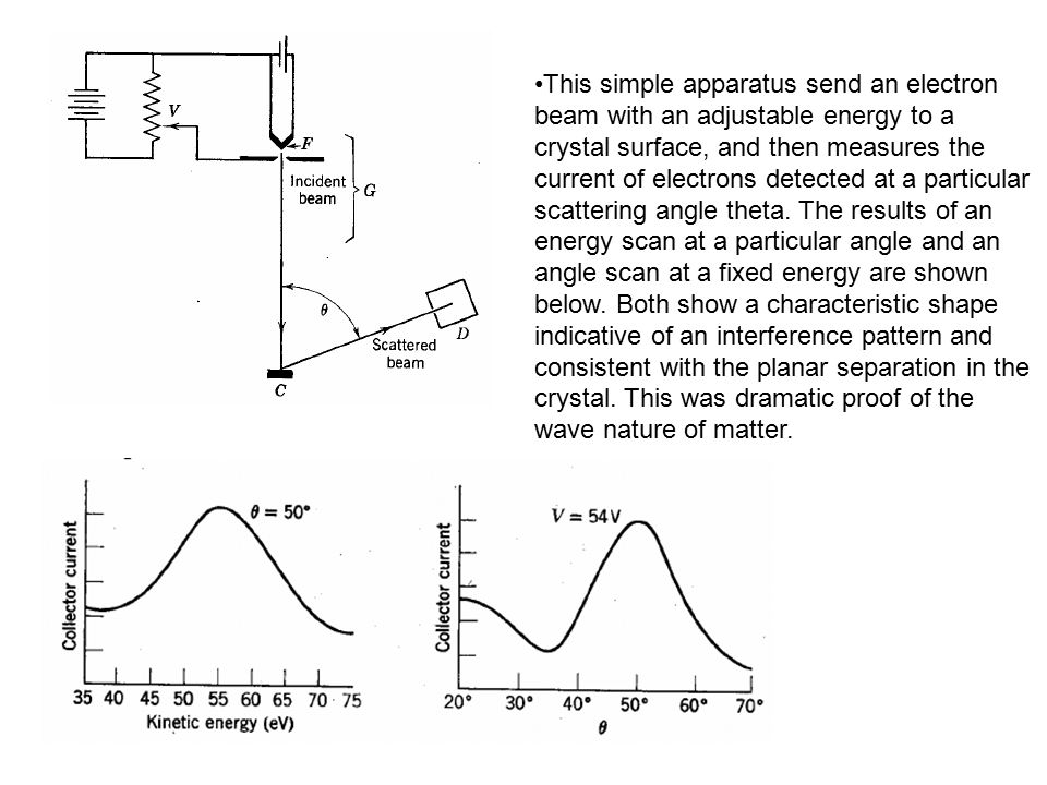 This simple apparatus send an electron beam with an adjustable energy to a crystal surface, and then measures the current of electrons detected at a p