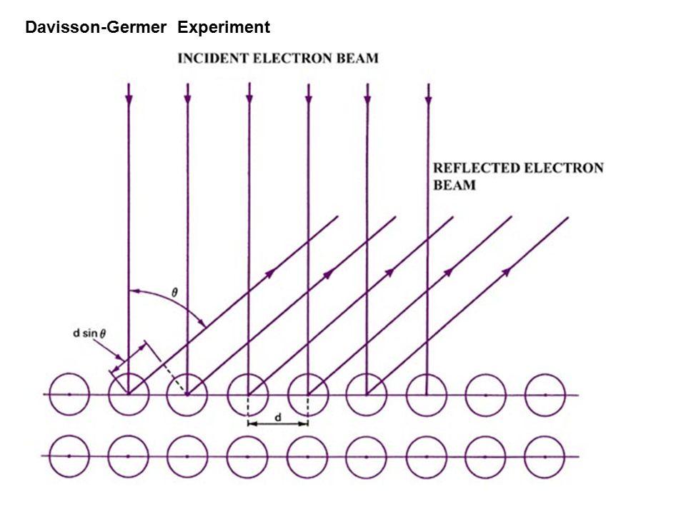 Davisson-Germer Experiment