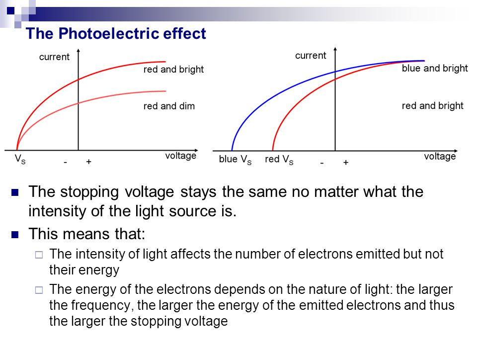 The Photoelectric effect The stopping voltage stays the same no matter what the intensity of the light source is. This means that:  The intensity of