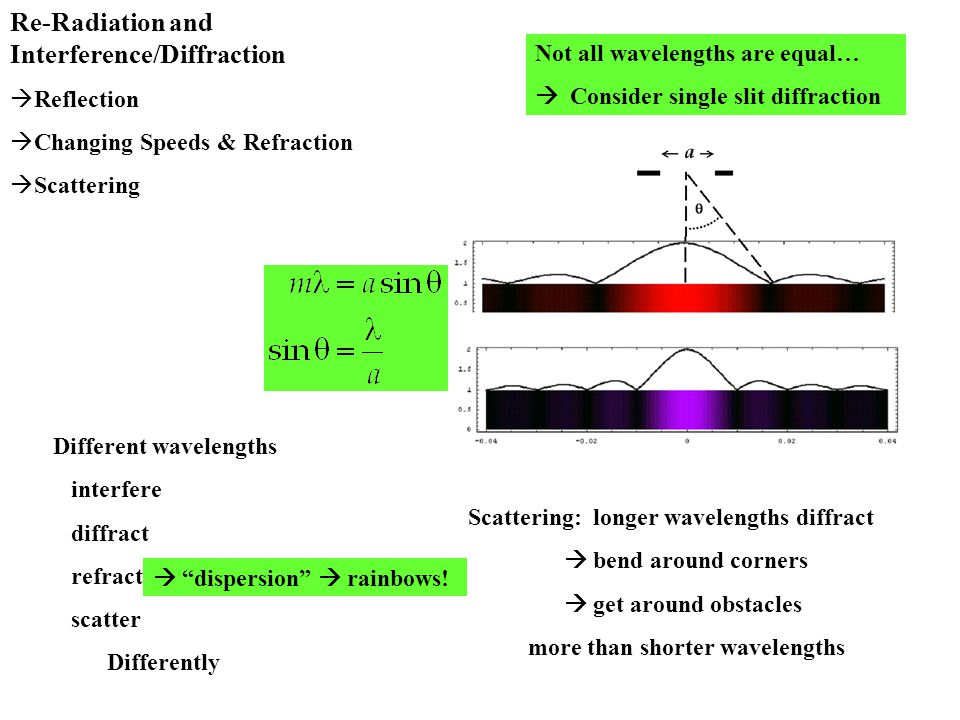 Re-Radiation and Interference/Diffraction  Reflection  Changing Speeds & Refraction  Scattering Not all wavelengths are equal…  Consider single slit diffraction Scattering: longer wavelengths diffract  bend around corners  get around obstacles more than shorter wavelengths Different wavelengths interfere diffract refract scatter Differently  dispersion  rainbows!