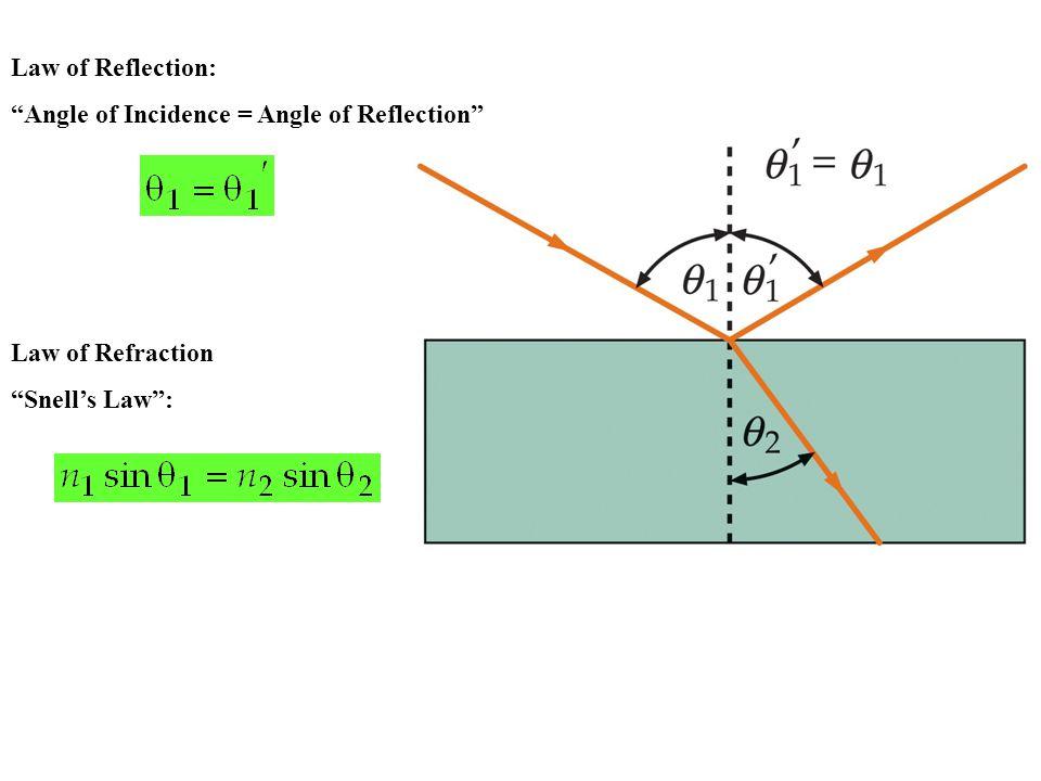 "Law of Reflection: ""Angle of Incidence = Angle of Reflection"" Law of Refraction ""Snell's Law"":"