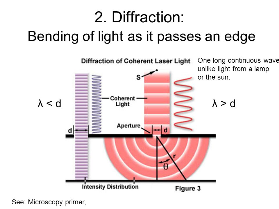 2. Diffraction: Bending of light as it passes an edge λ < dλ > d See: Microscopy primer, One long continuous wave, unlike light from a lamp or the sun