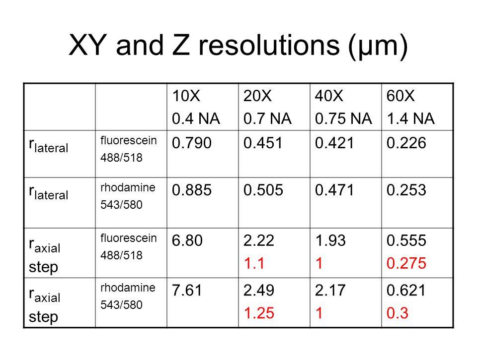 XY and Z resolutions (μm) 10X 0.4 NA 20X 0.7 NA 40X 0.75 NA 60X 1.4 NA r lateral fluorescein 488/518 0.7900.4510.4210.226 r lateral rhodamine 543/580 0.8850.5050.4710.253 r axial step fluorescein 488/518 6.802.22 1.1 1.93 1 0.555 0.275 r axial step rhodamine 543/580 7.612.49 1.25 2.17 1 0.621 0.3
