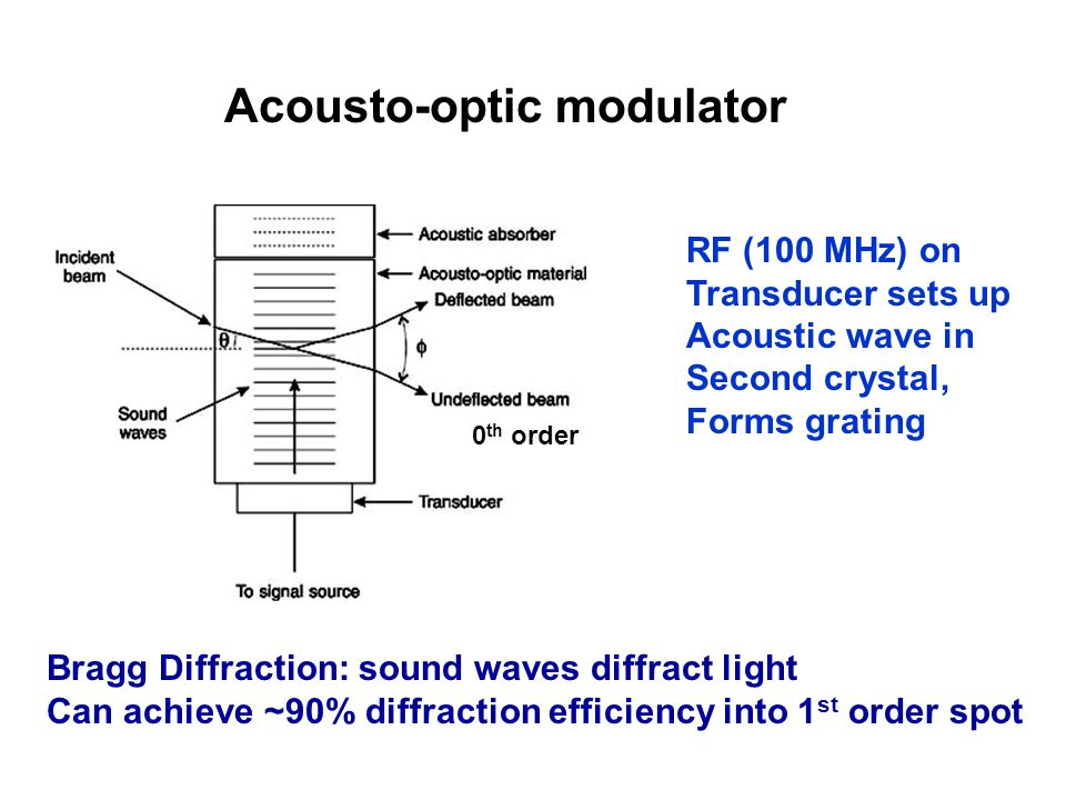 Acousto-optic modulator Bragg Diffraction: sound waves diffract light Can achieve ~90% diffraction efficiency into 1 st order spot RF (100 MHz) on Transducer sets up Acoustic wave in Second crystal, Forms grating 0 th order