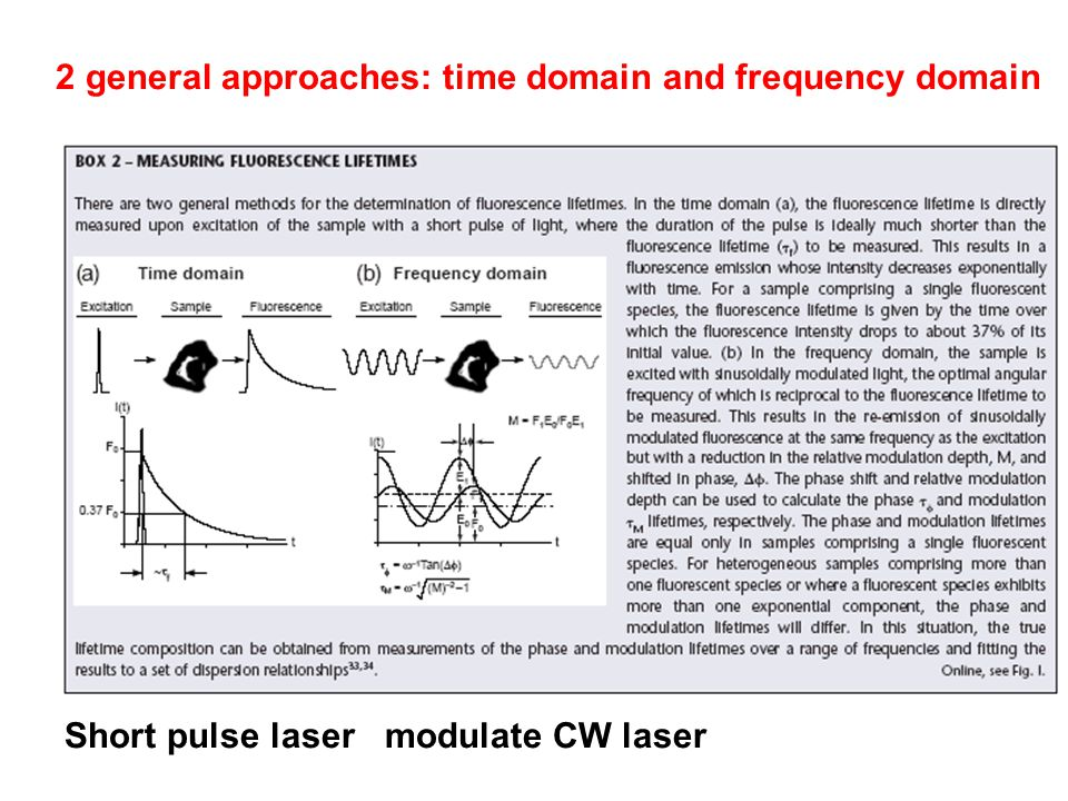 2 general approaches: time domain and frequency domain Short pulse lasermodulate CW laser