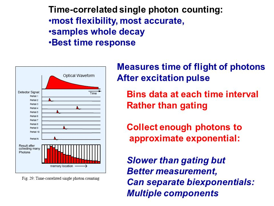 Time-correlated single photon counting: most flexibility, most accurate, samples whole decay Best time response Measures time of flight of photons After excitation pulse Bins data at each time interval Rather than gating Collect enough photons to approximate exponential: Slower than gating but Better measurement, Can separate biexponentials: Multiple components