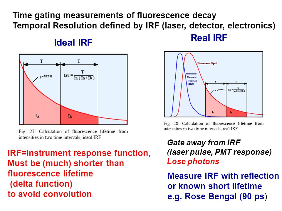 Time gating measurements of fluorescence decay Temporal Resolution defined by IRF (laser, detector, electronics) IRF=instrument response function, Must be (much) shorter than fluorescence lifetime (delta function) to avoid convolution Measure IRF with reflection or known short lifetime e.g.