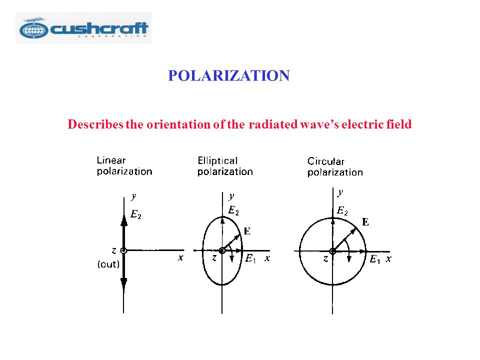 POLARIZATION Describes the orientation of the radiated wave's electric field
