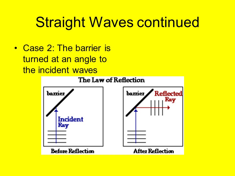 Straight Waves continued Case 2: The barrier is turned at an angle to the incident waves
