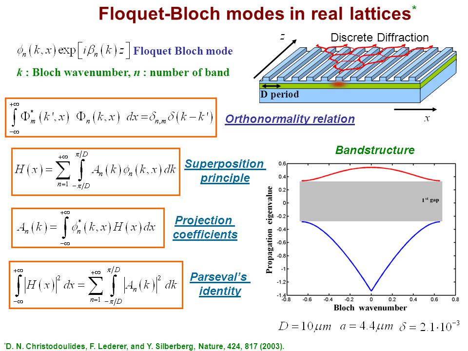 Floquet Bloch mode Bandstructure k : Bloch wavenumber, n : number of band Orthonormality relation Floquet-Bloch modes in real lattices * Superposition