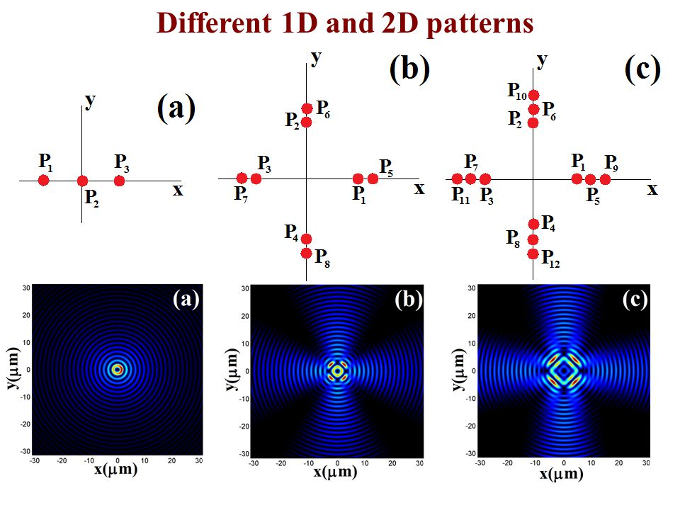Different 1D and 2D patterns