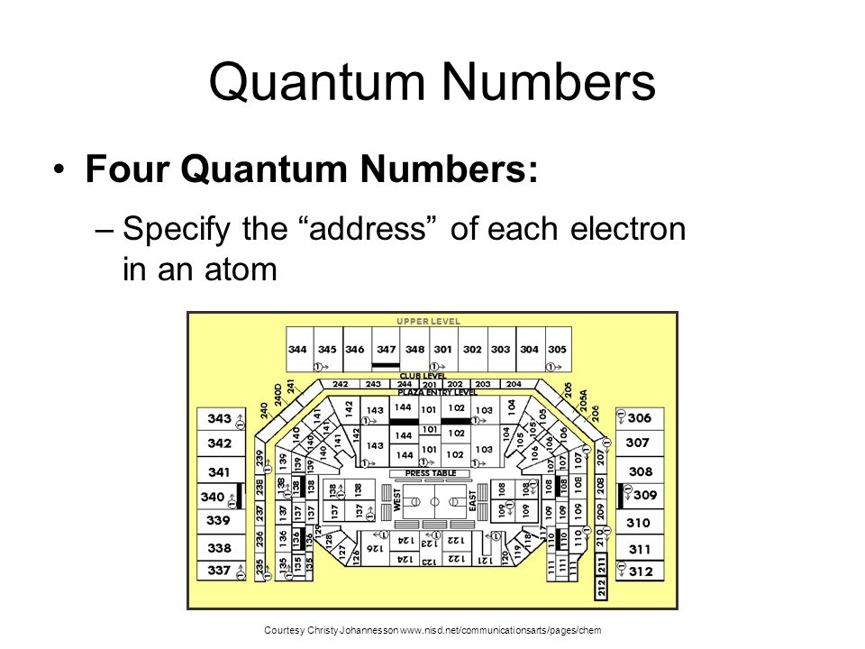 """Quantum Mechanics Orbital (""""electron cloud"""") –Region in space where there is 90% probability of finding an electron Courtesy Christy Johannesson www.n"""