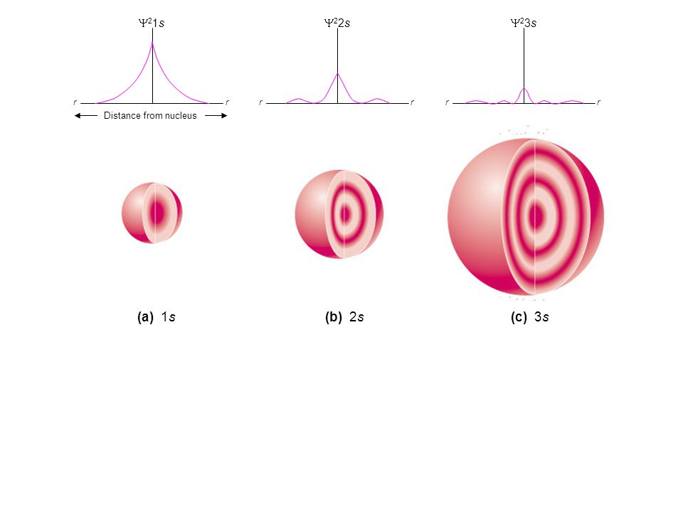 (a) Electron probability (b) Contour probability (c) Radial probability