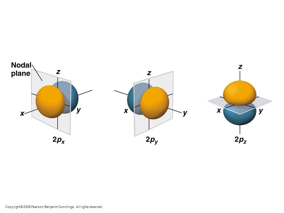 2s 2p (x, y, z) carbon Mark Wirtz, Edward Ehrat, David L. Cedeno* pxpx pzpz pypy x y z x y z x y z x y z s