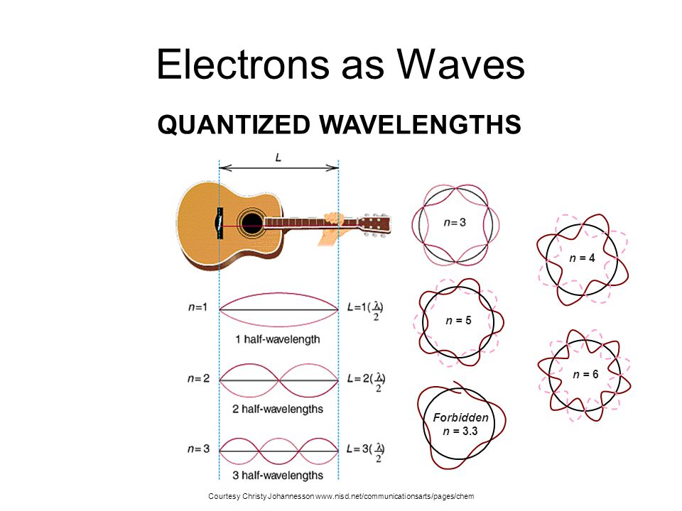 Electrons as Waves Louis de Broglie (1924) –Applied wave-particle theory to electrons –electrons exhibit wave properties QUANTIZED WAVELENGTHS Adapted