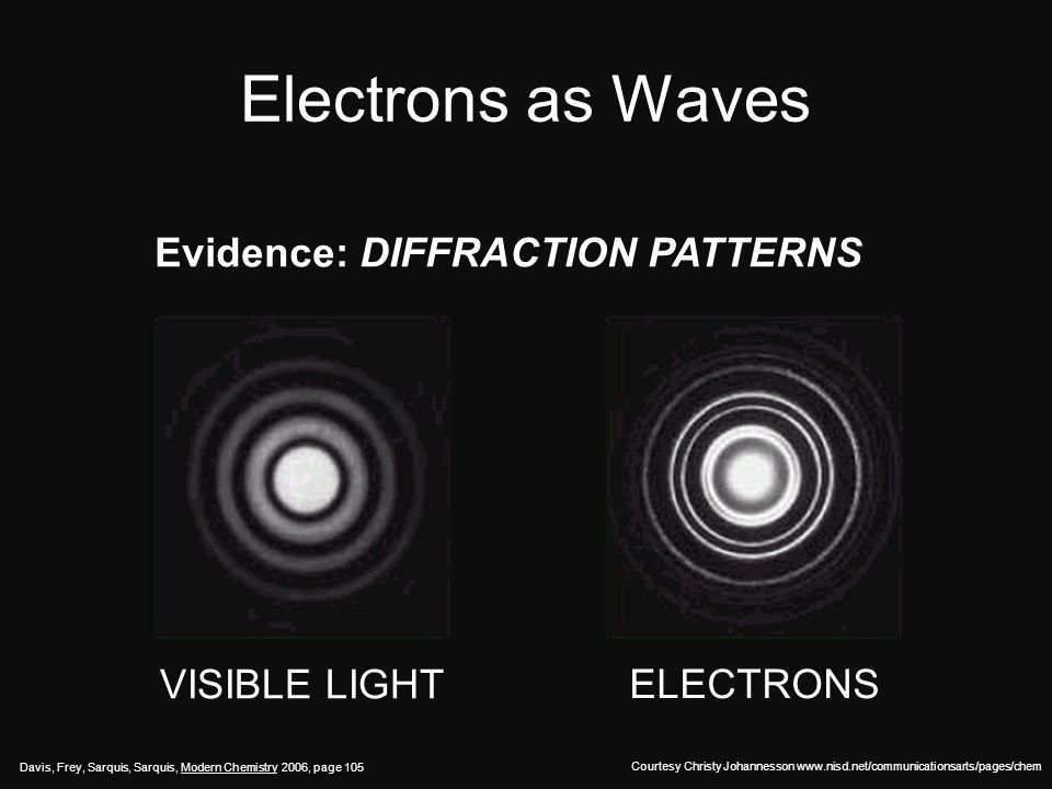 Electrons as Waves QUANTIZED WAVELENGTHS Courtesy Christy Johannesson www.nisd.net/communicationsarts/pages/chem n = 4 n = 6 Forbidden n = 3.3 n = 5 1