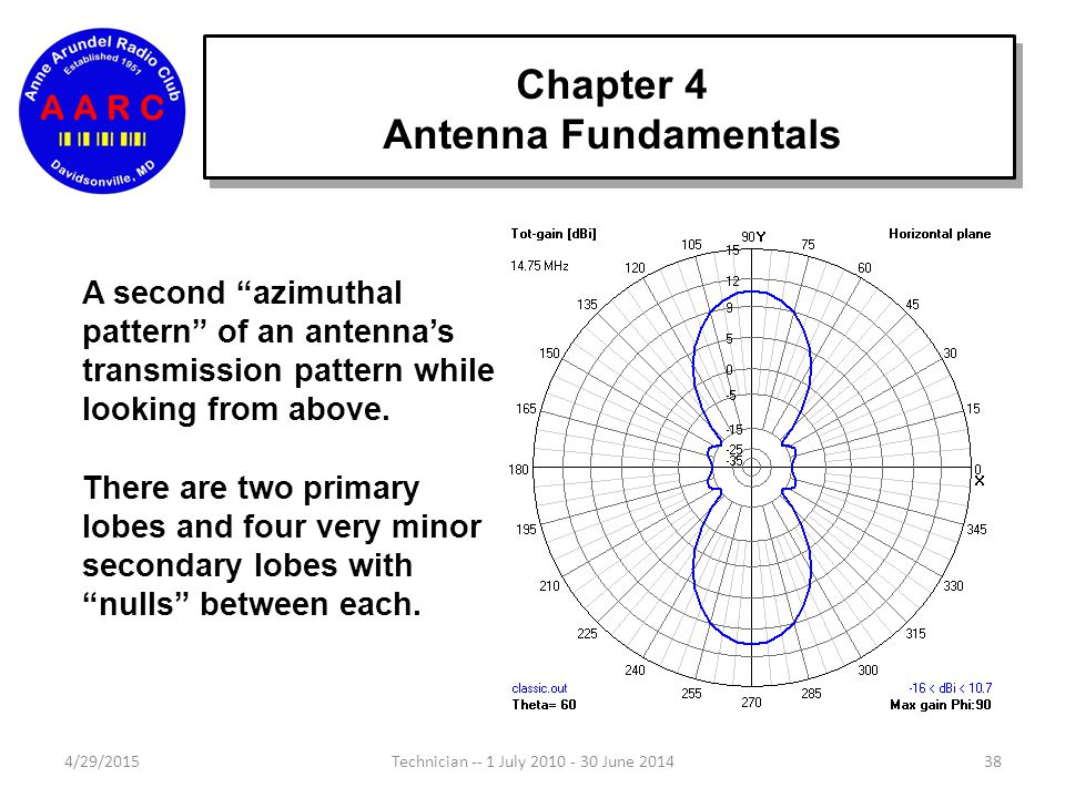 Chapter 4 Antenna Fundamentals 4/29/201538Technician -- 1 July 2010 - 30 June 2014 A second azimuthal pattern of an antenna's transmission pattern while looking from above.