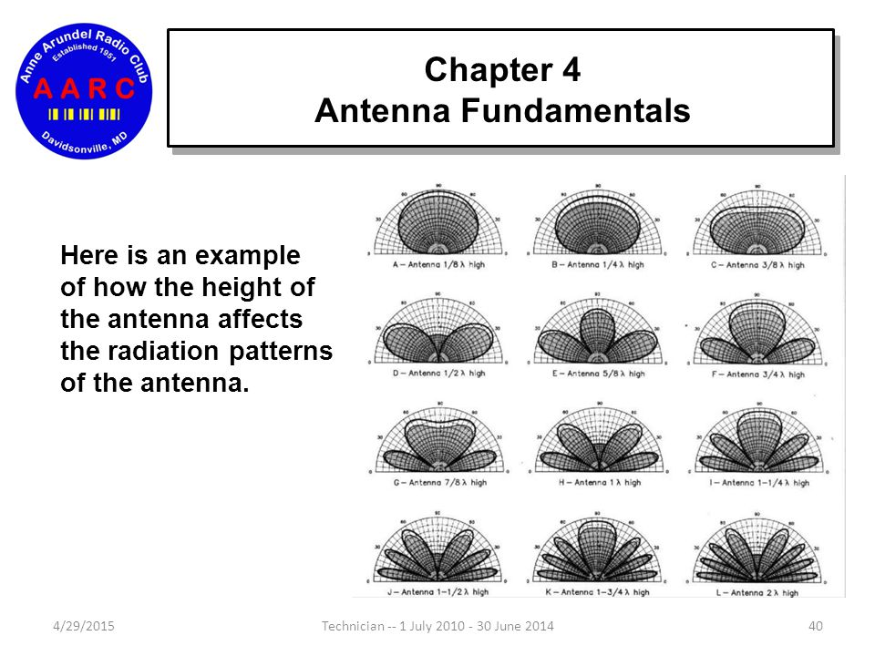 Chapter 4 Antenna Fundamentals 4/29/201539Technician -- 1 July 2010 - 30 June 2014 Looking at the side view we can see how the antenna radiates upward