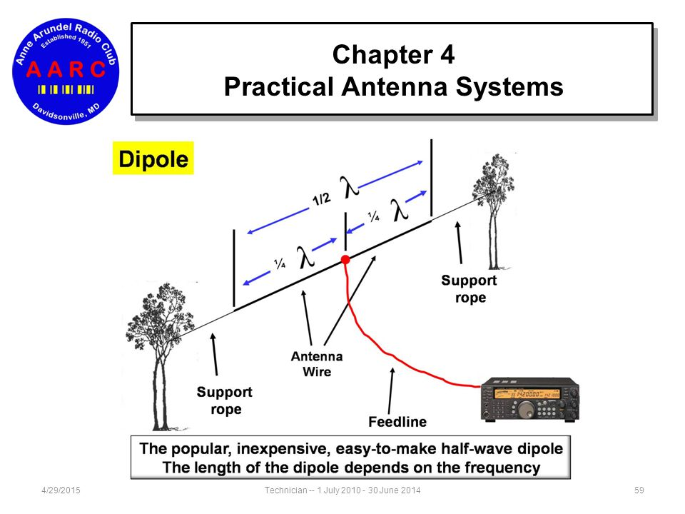 4/29/201558Technician -- 1 July 2010 - 30 June 2014 Chapter 4 Practical Antenna Systems ½ wavelength by formula Coax Feed Point 468 f (MHz) = amount o