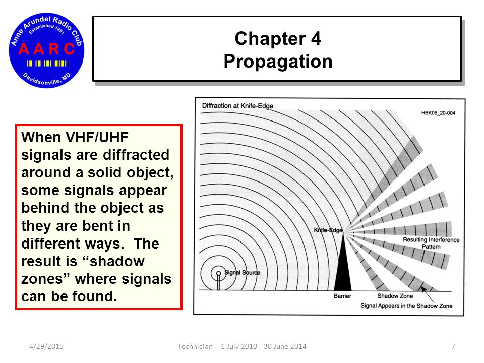 Chapter 4 Propagation 4/29/20157Technician -- 1 July 2010 - 30 June 2014 When VHF/UHF signals are diffracted around a solid object, some signals appear behind the object as they are bent in different ways.
