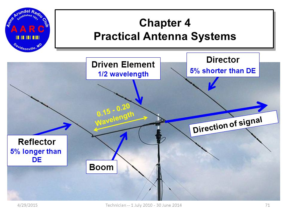 Chapter 4 Antenna Fundamentals 4/29/201570Technician -- 1 July 2010 - 30 June 2014 The Yagi is named after one of it's inventors, Dr Yagi and Dr Uda.