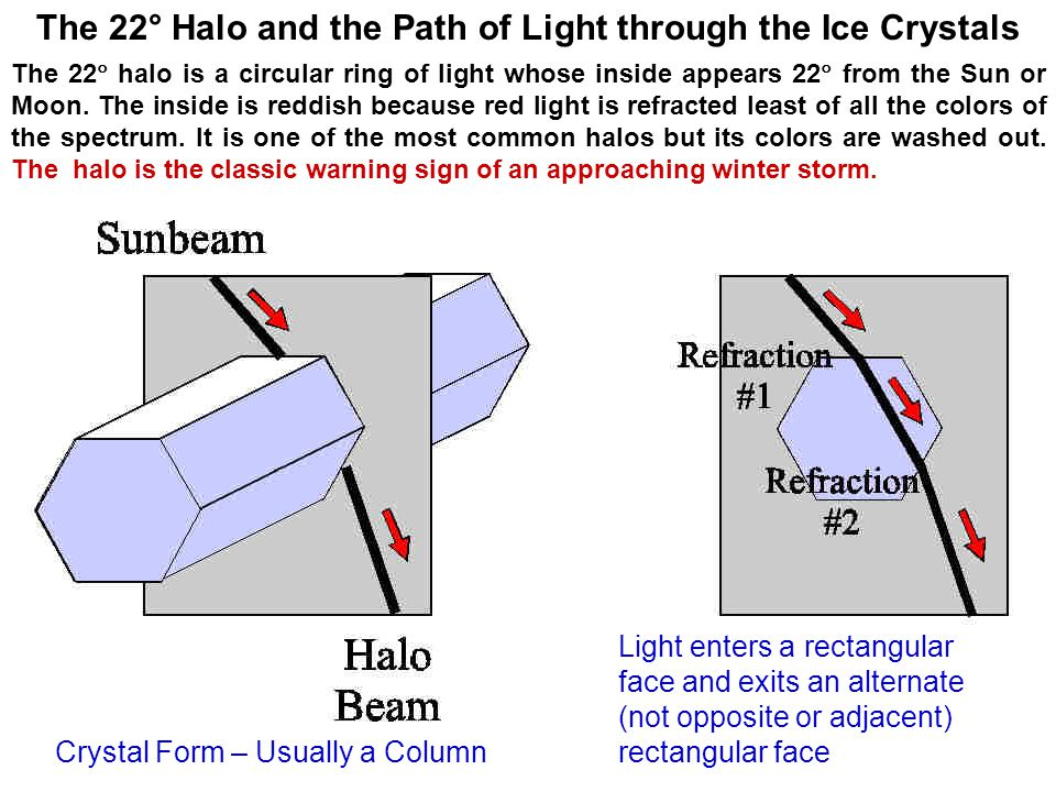 Light enters a rectangular face and exits an alternate (not opposite or adjacent) rectangular face Crystal Form – Usually a Column The 22° Halo and th