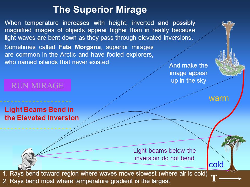 T Light Beams Bend in the Elevated Inversion The Superior Mirage When temperature increases with height, inverted and possibly magnified images of obj