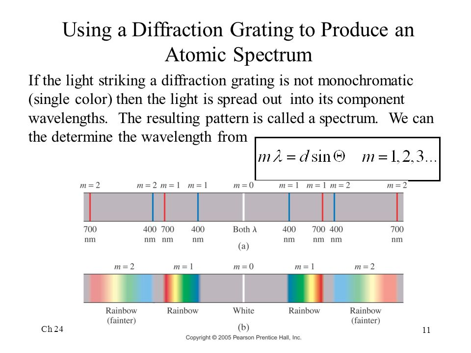 Ch 24 11 Using a Diffraction Grating to Produce an Atomic Spectrum If the light striking a diffraction grating is not monochromatic (single color) the