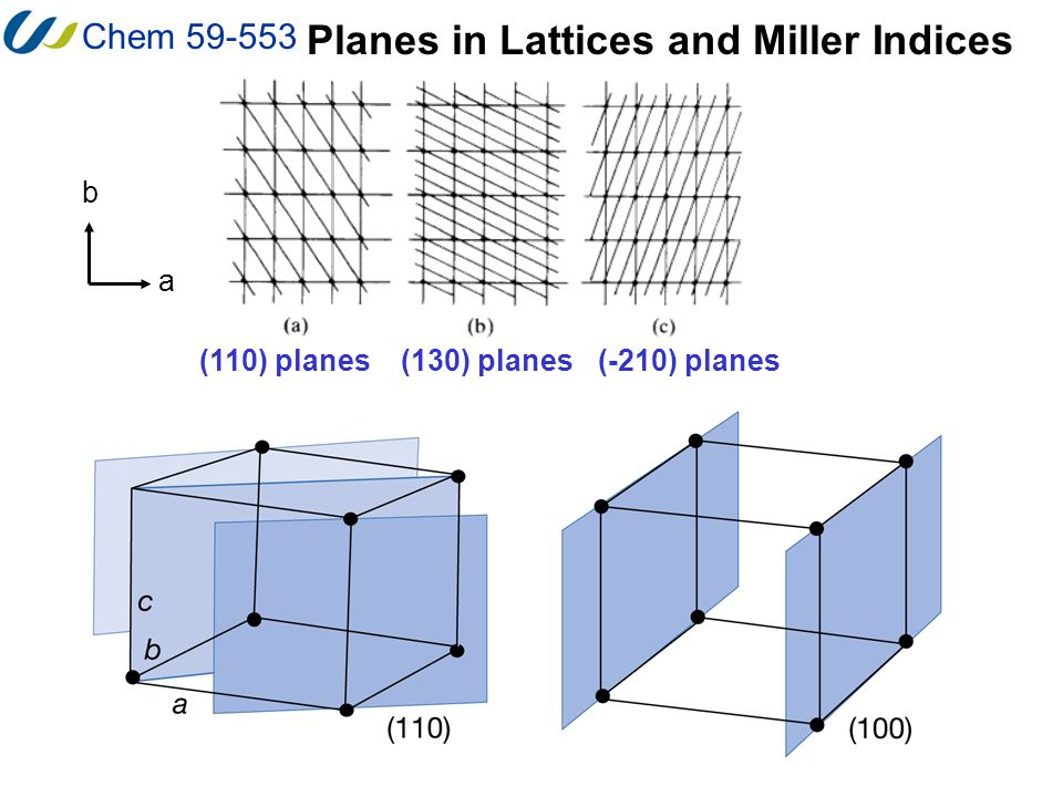 Chem 59-553 Planes in Lattices and Miller Indices (110) planes(130) planes a b (-210) planes