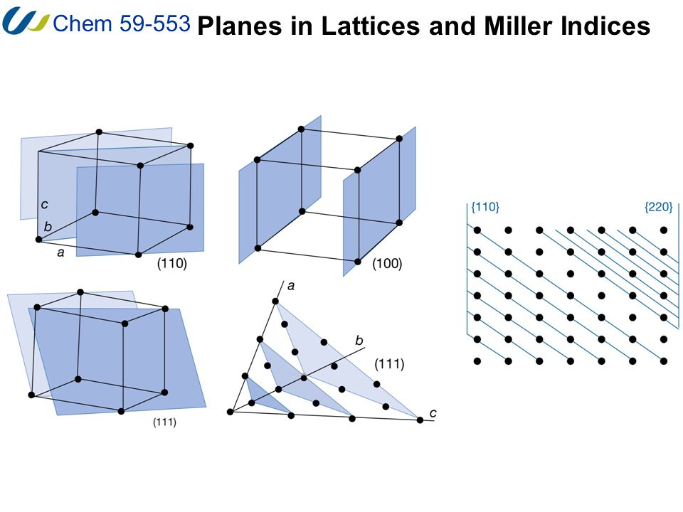 Chem 59-553 Planes in Lattices and Miller Indices (100) face [100] vector (100) planes (-100) face The orientation of planes is best represented by a vector normal to the plane.
