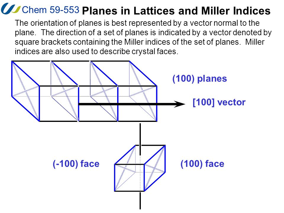 Chem 59-553 Planes in Lattices and Miller Indices (100) face [100] vector (100) planes (-100) face The orientation of planes is best represented by a