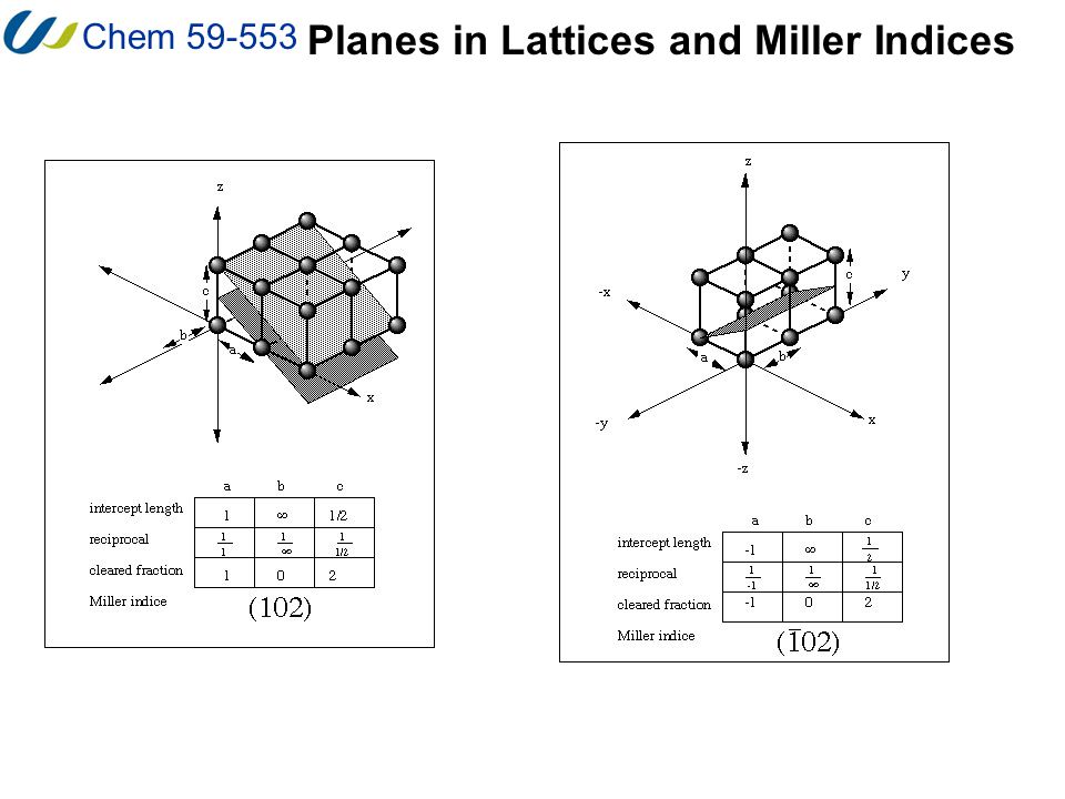 Chem 59-553 The Reciprocal Lattice Some of the important relationships between the real lattice and the reciprocal lattice (in non-vector notation) are summarized here.