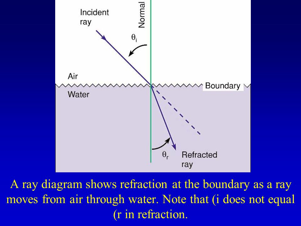 A ray diagram shows refraction at the boundary as a ray moves from air through water. Note that (i does not equal (r in refraction.