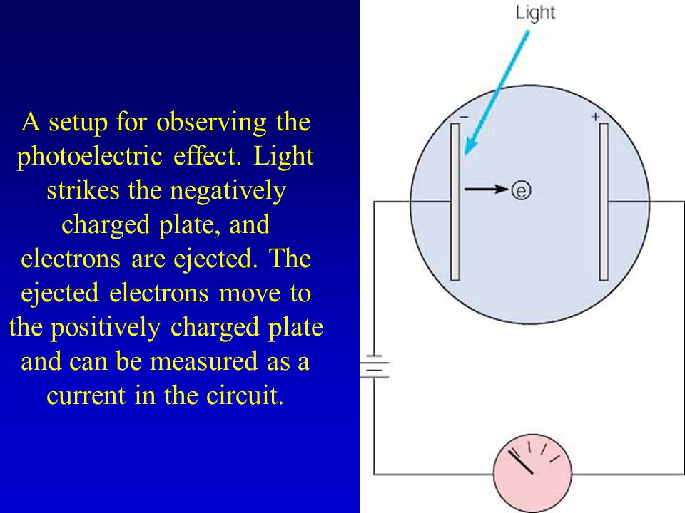 A setup for observing the photoelectric effect. Light strikes the negatively charged plate, and electrons are ejected. The ejected electrons move to t
