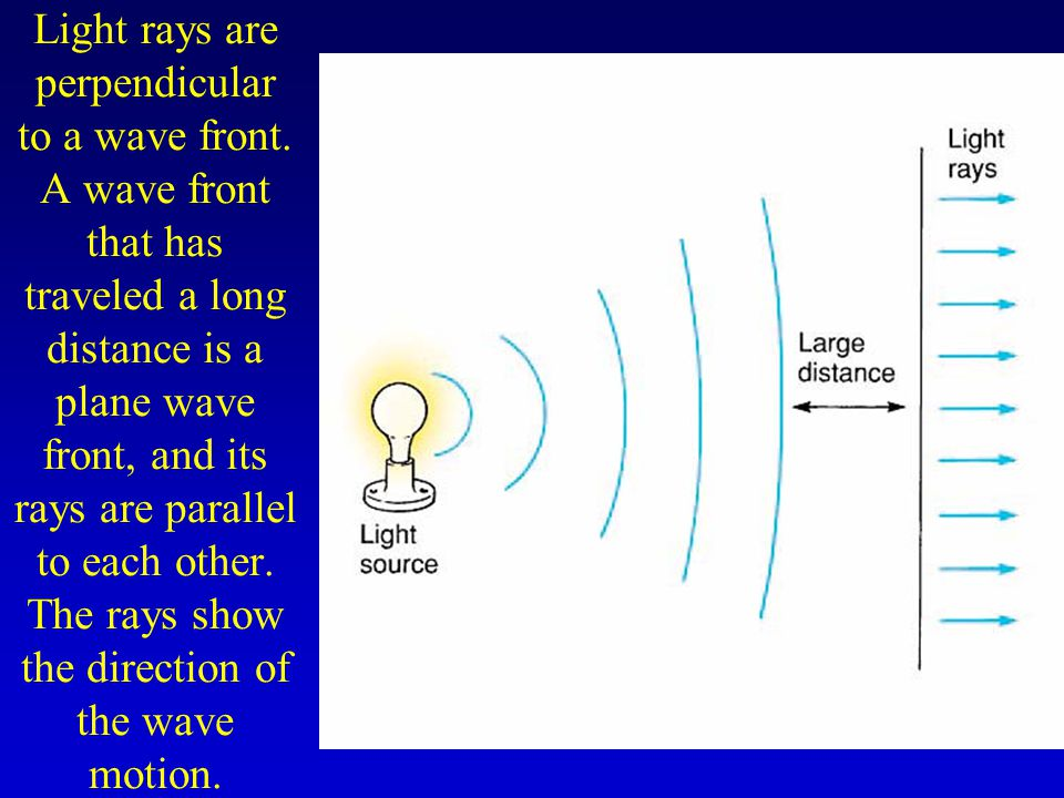 Refraction –When a light ray moves from one transparent material to another, such as from water through air, the ray undergoes a change in the direction of travel at the boundary.