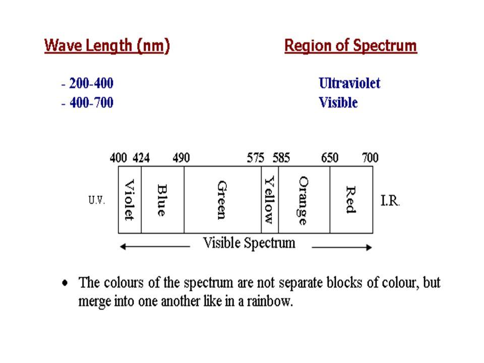 Types: Filter fluorimeter Spectrofluorimeter Precautions (Interference): PH and temp.