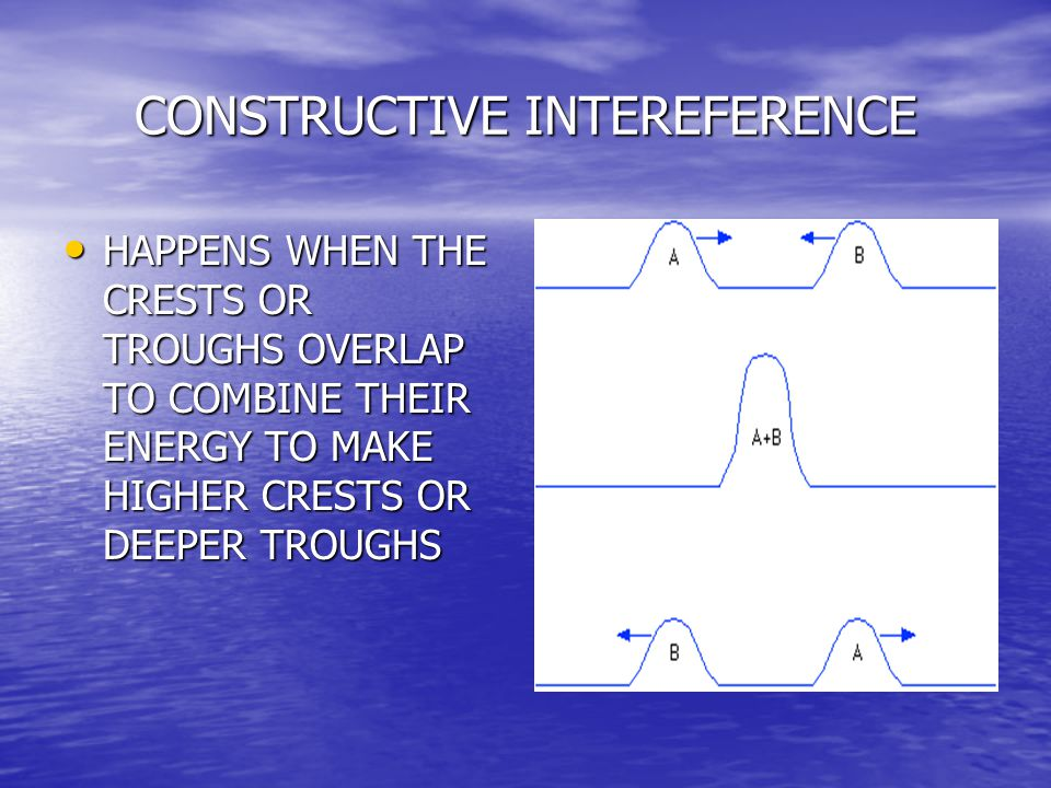 CONSTRUCTIVE INTEREFERENCE HAPPENS WHEN THE CRESTS OR TROUGHS OVERLAP TO COMBINE THEIR ENERGY TO MAKE HIGHER CRESTS OR DEEPER TROUGHS HAPPENS WHEN THE CRESTS OR TROUGHS OVERLAP TO COMBINE THEIR ENERGY TO MAKE HIGHER CRESTS OR DEEPER TROUGHS