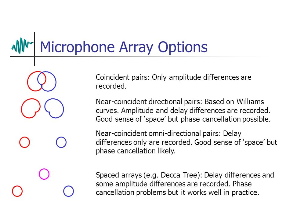 Microphone Array Options Coincident pairs: Only amplitude differences are recorded.