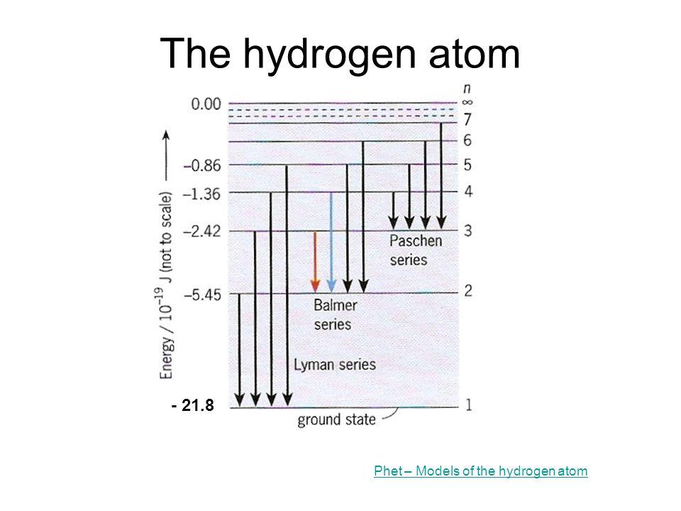 The hydrogen atom Phet – Models of the hydrogen atom - 21.8
