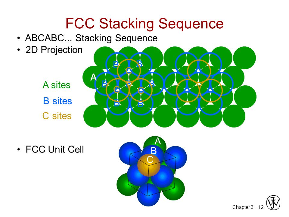 Chapter 3 -12 A sites B B B B B BB C sites C C C A B B ABCABC... Stacking Sequence 2D Projection FCC Unit Cell FCC Stacking Sequence B B B B B BB B si