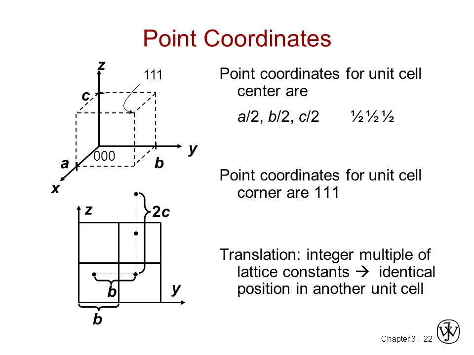 Chapter 3 -22 Point Coordinates Point coordinates for unit cell center are a/2, b/2, c/2 ½ ½ ½ Point coordinates for unit cell corner are 111 Translat