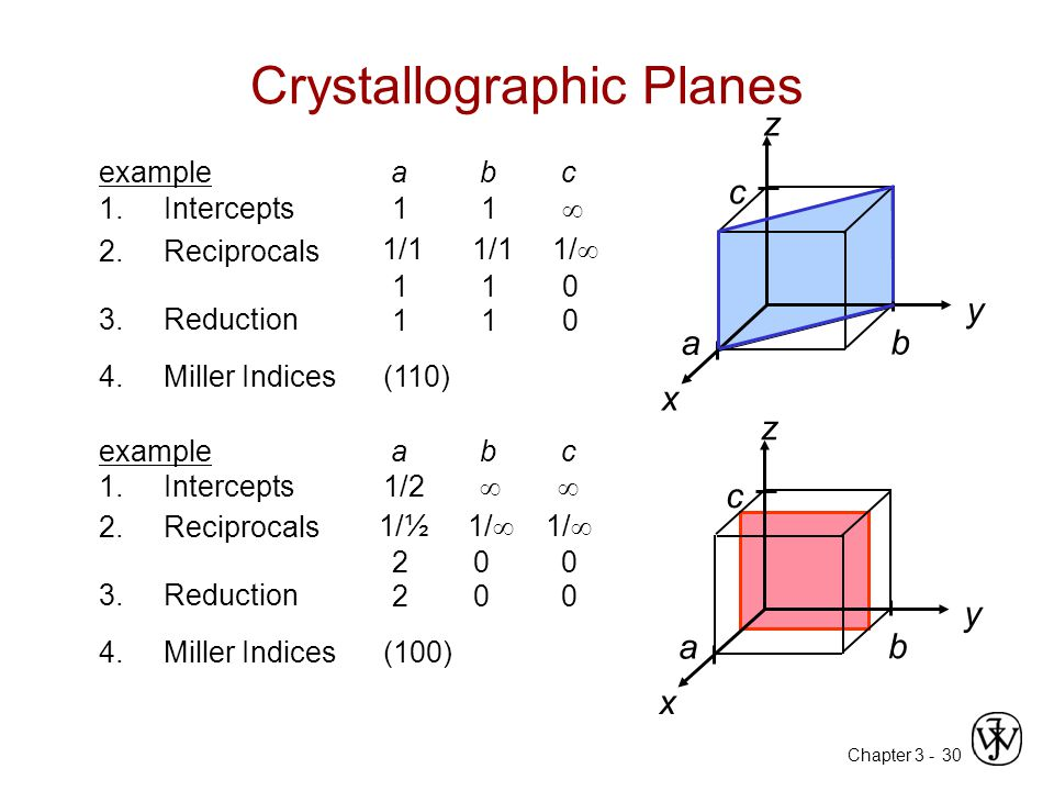 Chapter 3 -30 Crystallographic Planes z x y a b c 4. Miller Indices (110) examplea b c z x y a b c 4. Miller Indices (100) 1. Intercepts 1 1  2. Reci