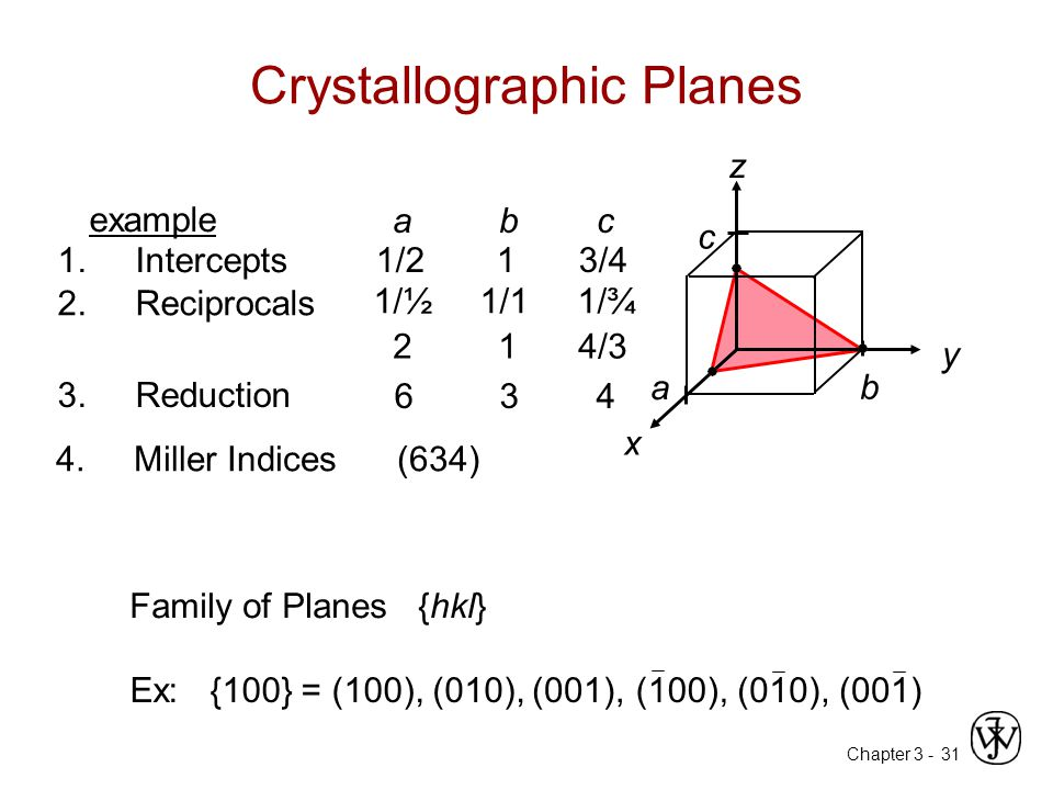 Chapter 3 -31 Crystallographic Planes z x y a b c 4. Miller Indices (634) example 1. Intercepts 1/2 1 3/4 a b c 2. Reciprocals 1/½ 1/1 1/¾ 21 4/3 3. R