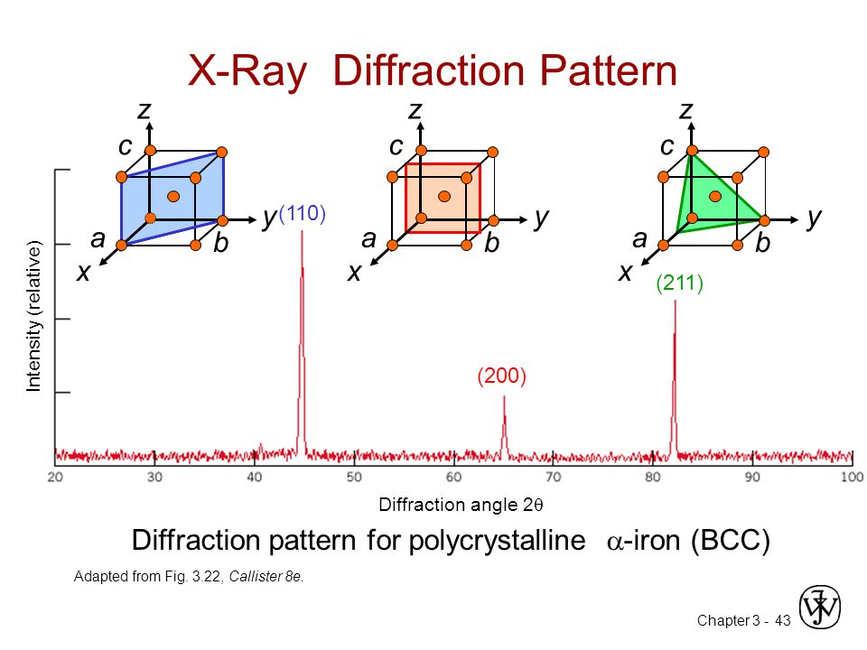 Chapter 3 -43 X-Ray Diffraction Pattern Adapted from Fig. 3.22, Callister 8e. (110) (200) (211) z x y a b c Diffraction angle 2  Diffraction pattern