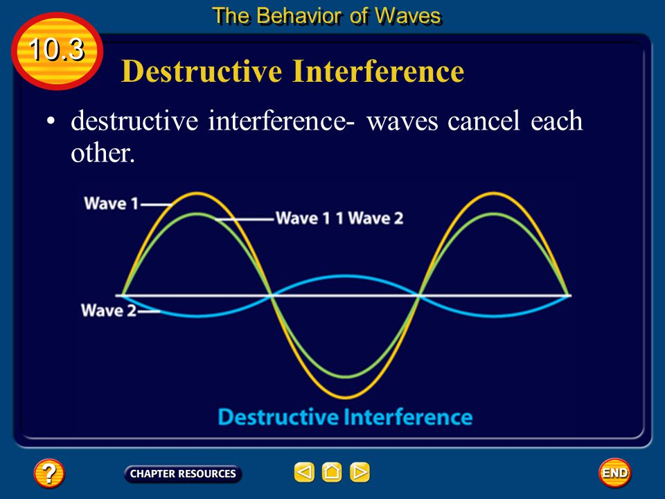 Constructive Interference 10.3 The Behavior of Waves