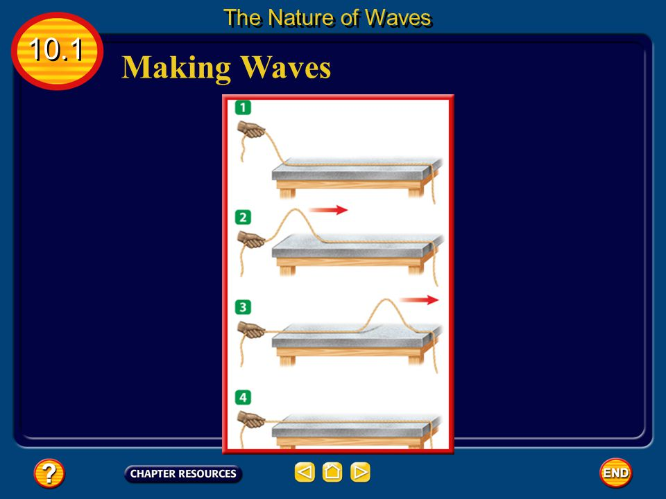 Making Waves A wave will travel only as long as it has energy to carry. 10.1 The Nature of Waves