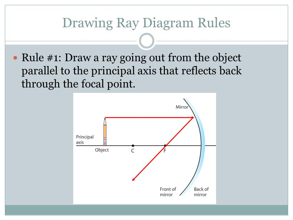 Drawing Ray Diagram Rules Rule #1: Draw a ray going out from the object parallel to the principal axis that reflects back through the focal point.