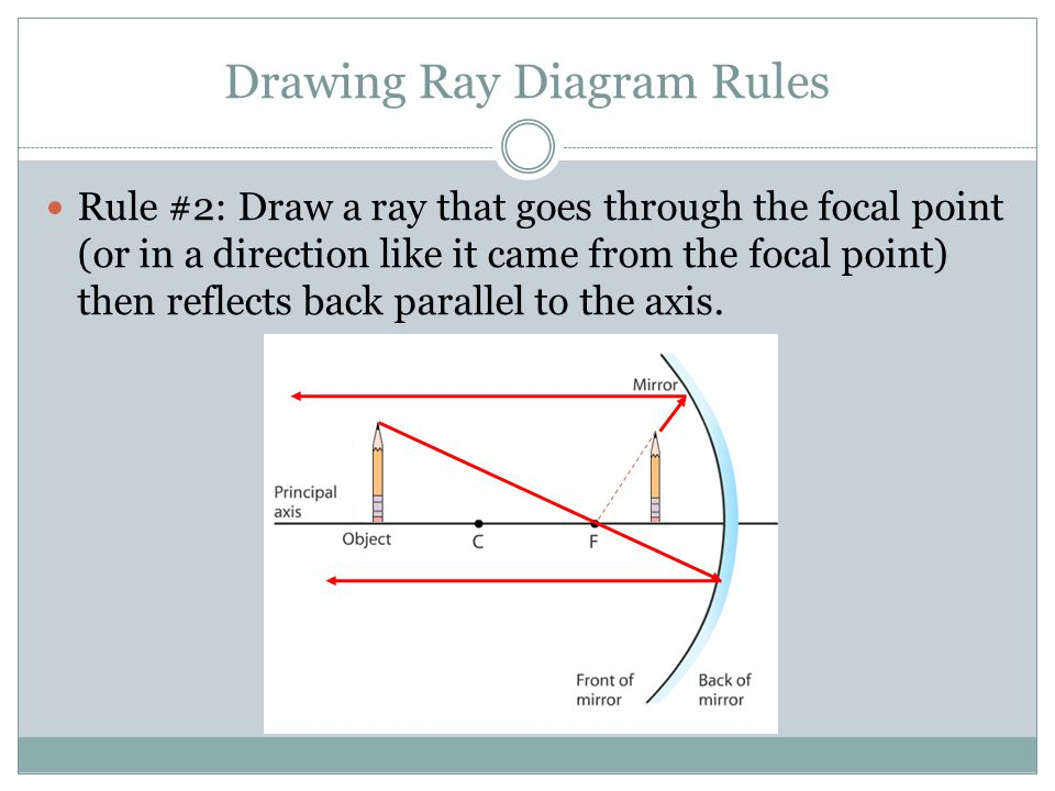 Drawing Ray Diagram Rules Rule #2: Draw a ray that goes through the focal point (or in a direction like it came from the focal point) then reflects ba